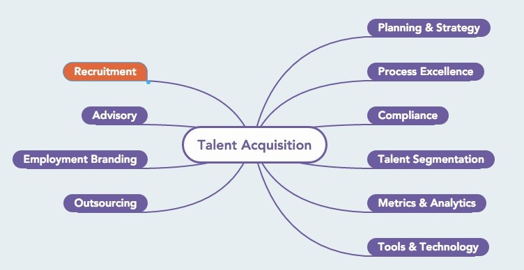 cielo the difference between recruitment and talent