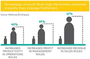 Percentage amount more high performers generate annually than average performers.