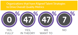Organizations that have aligned talent strategies to drive overall quality metrics.