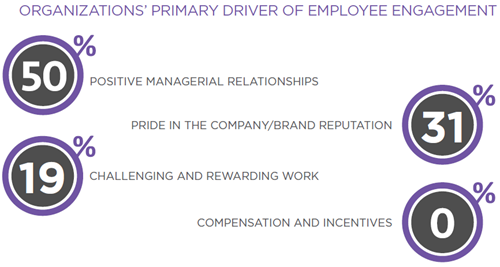 Organization's primary driver of employee engagement.