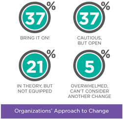 Organizations' Approach to Change