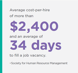Average cost-per-hire of more than $2,400 and an average of 34 days to fill a job vacancy. -Society for Human Resource Management