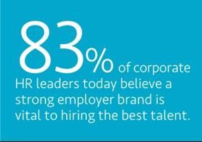 83 believe strong employer brand vital.jpg