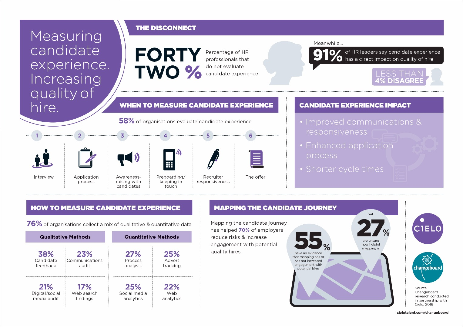 Measuring candidate experience. Increasing quality of hire. [Infographic]