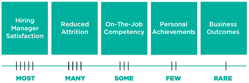Cielo's Quality of Hire Measurement Continuum
