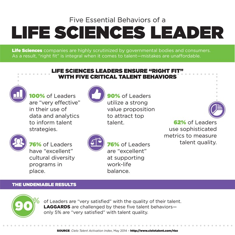 Life Science Recruiting Leader
