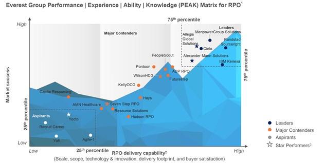 Everest Group 2017 PEAK Matrix Assessment