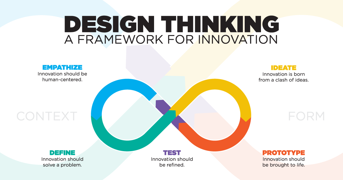 So While Design Thinking Is Typically Thought Of As A Tool For Designers To Create New Products Recruiting Teams Can Use Modified Version It