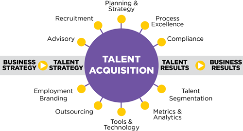 Talent Acquisition drives not only talent results, but also business results.