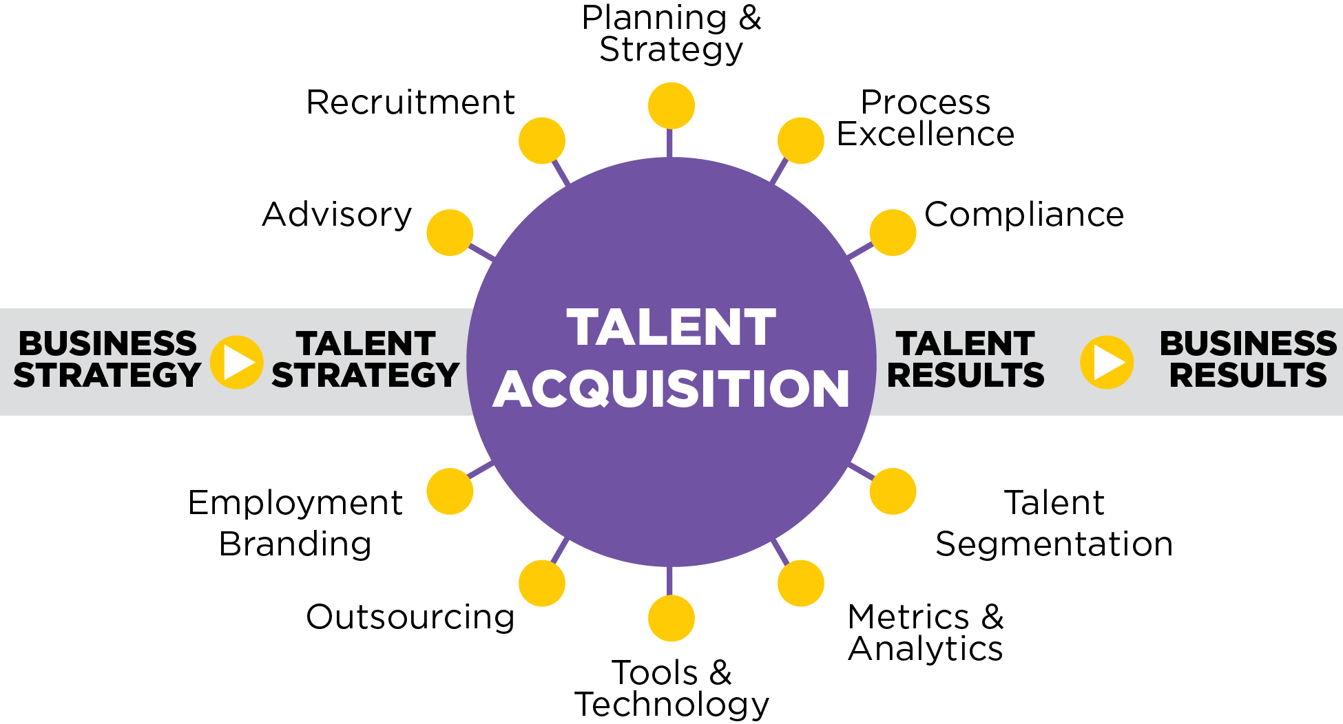 Talent Acquisition Takes A Long Term View, Identifies Future Business Needs  And Builds Talent Pools For That Future. It Is A Component Of Talent  Management ...