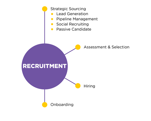 Recruitment goes from Strategic Sourcing to Onboarding.