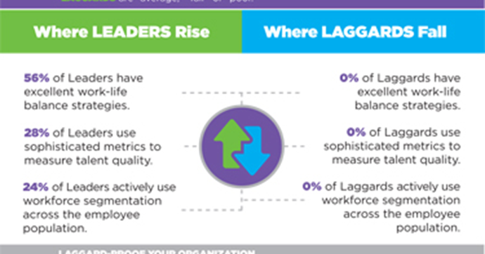 [INFOGRAPHIC] Financial Services – Laggard-Proof Your Organization