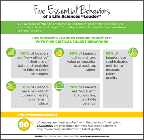 Five Essential Behaviors of a Life Sciences Leader