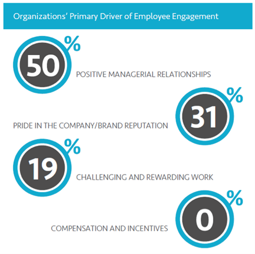 Primary Drivers of Employee Engagement