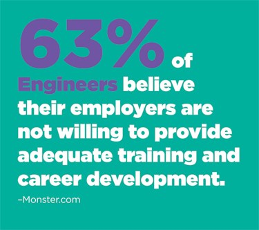 63% of engineers believe their employers are not willing to provide adequate training and career development.