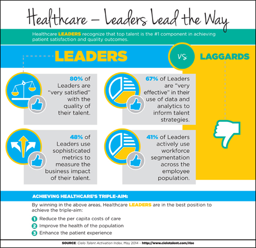 Healthcare: Leaders Lead the Way