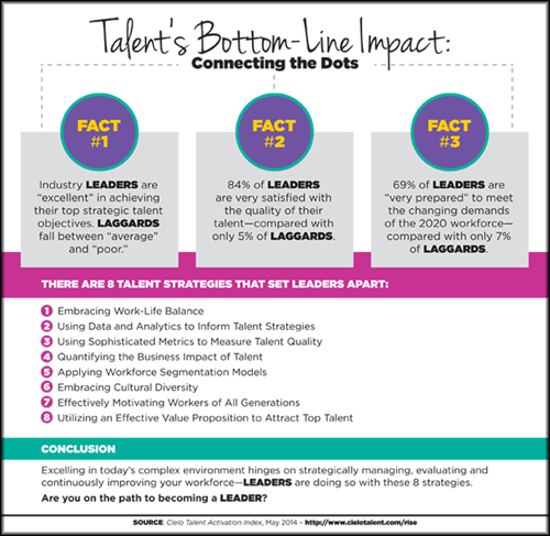 Talent's Bottom-Line Impact