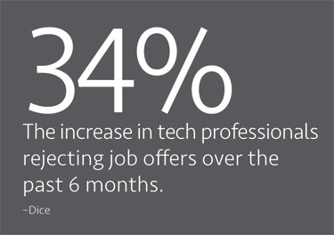 34% - The increase in tech professionals rejecting job offers over the past 6 months
