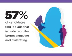 57% of candidates find job ads that include recruiter jargon annoying and frustrating