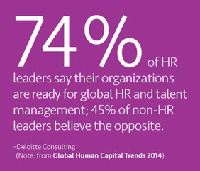 74% of HR leaders say their organizations are ready for global HR and talent management; 45% of non-HR leaders believe the opposite.