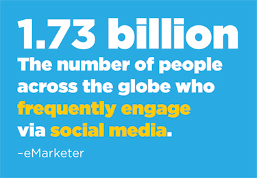 1.73 billion: the number of people across the globe who frequently engage via social media (eMarketer).
