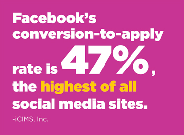 Facebook's conversion-to-apply rate is 47%, the highest of all social media sites (iCIMS, Inc.).