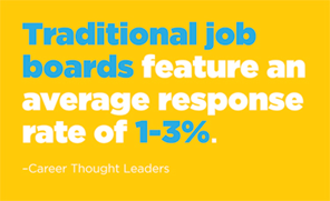 Traditional job boards feature an average response rate of 1-3%.