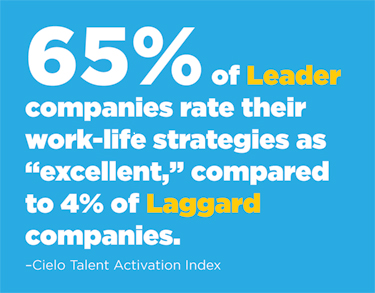 "65% of Leader companies rate their work-life strategies as ""excellent,"" compared to 4% of Laggard companies (Cielo Talent Activation Index)."