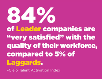 "84% of Leader companies are ""very satisfied"" with the quality of their workforce, compared to 5% of Laggards (Cielo Talent Activation Index)."