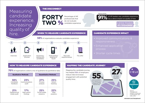 Infographic: Measuring candidate experience. Increasing quality of hire.