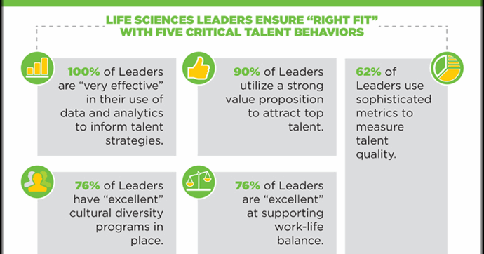 "[INFOGRAPHIC] 5 Essential Behaviors of a Life Sciences ""Leader"""