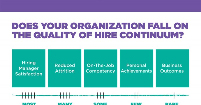Find Your Place on the Quality of Hire Continuum