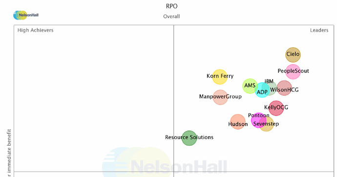 Cielo Identified As a Leader in All Categories of NelsonHall's 2019 NEAT Vendor Evaluation for RPO
