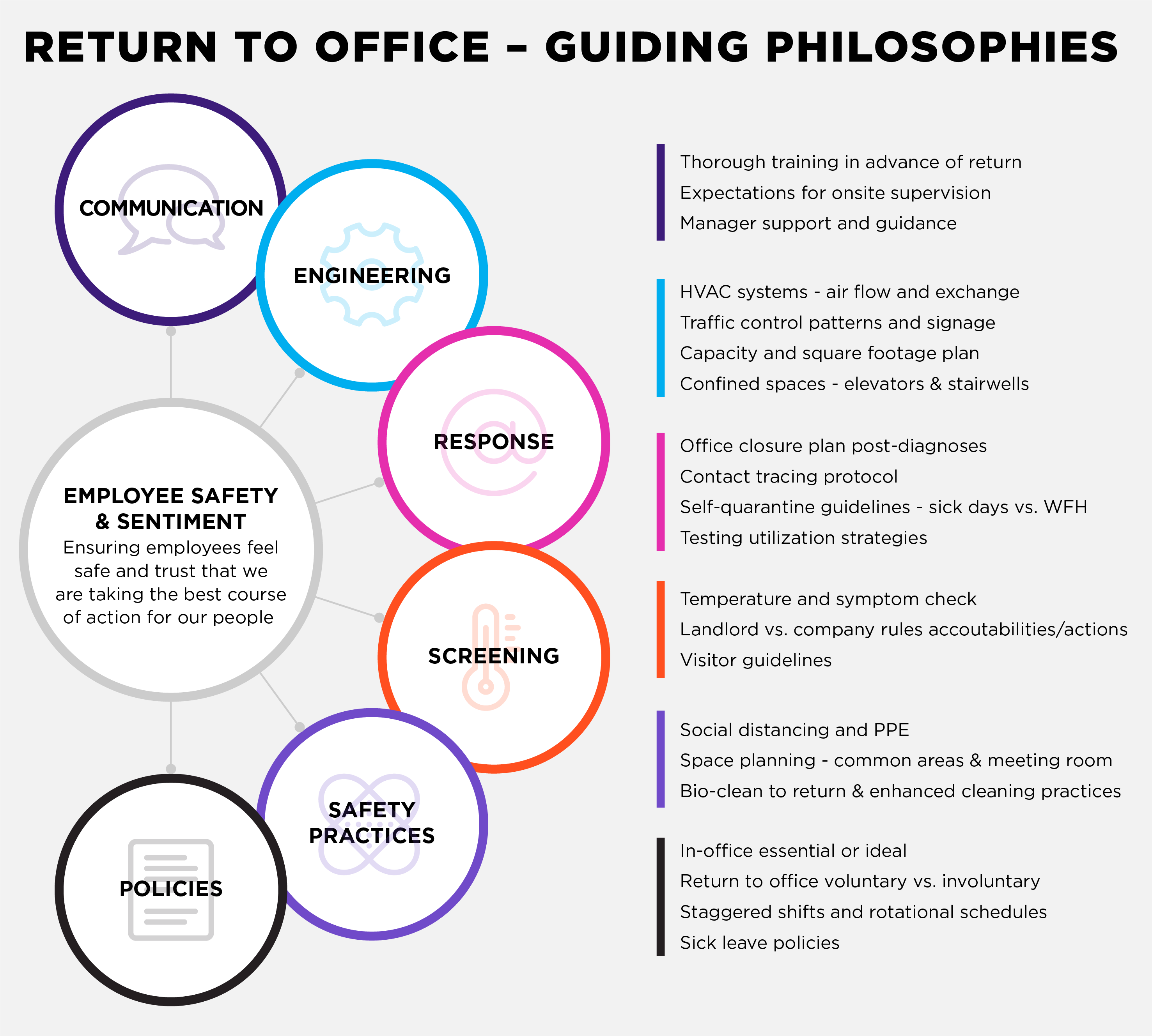 Infographic: Guiding Philosophies for Return to Office Planning