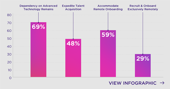 Infographic: The Impact of Remote Working on Talent Acquisition