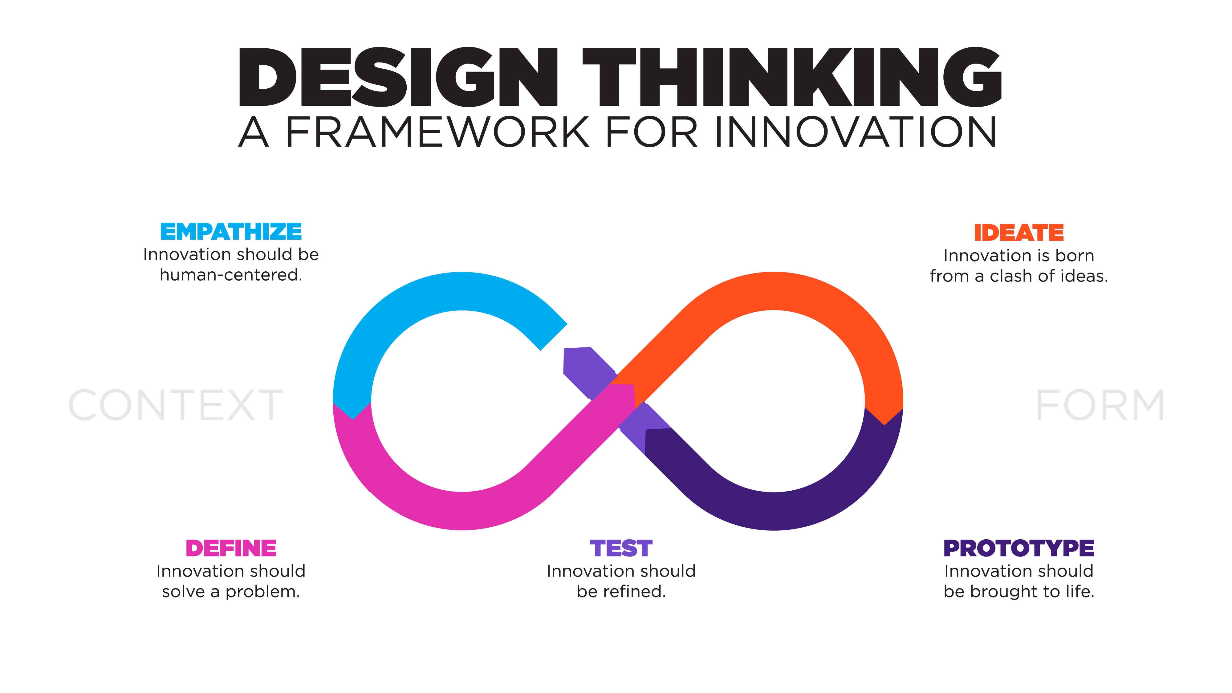 Illustration of Cielo's Design Thinking Framework for Innovation
