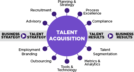 Process Chart, Talent Acquisition's relation to business strategy, talent strategy, talent results and business results