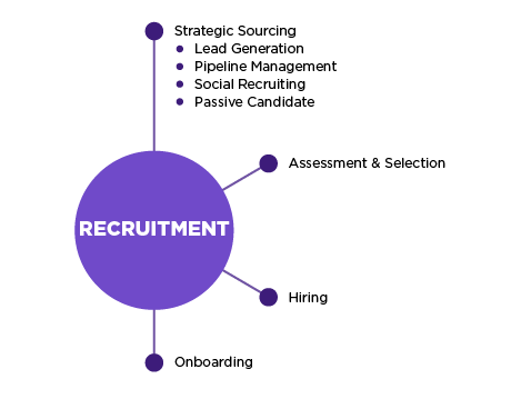 Recruitment process chart, relation to strategic sourcing, assessment & selection, hiring and onboarding