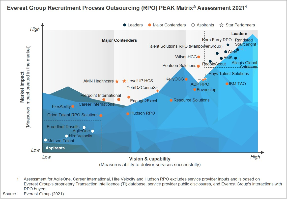 Everest Group Recruitment Process Outsourcing (RPO) PEAK Matrix Assessment 2021 Chart
