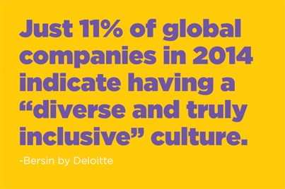 "Just 11% of global companies in 2014 indicate having a ""diverse and truly inclusive"" culture. -Bersin by Deloitte"