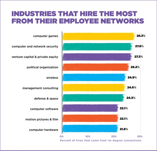 Industries that hire the most from their employee networks.