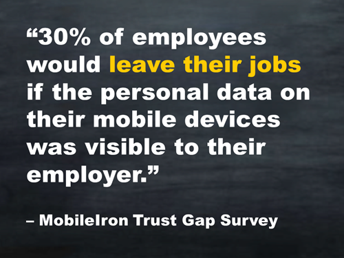 30% of employees would leave their jobs if the personal data on their mobile devices was visible to their employer. -MobileIron Trust Gap Survey